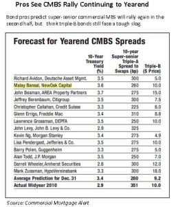 Pros See CMBS Rally Continuing to Yearend