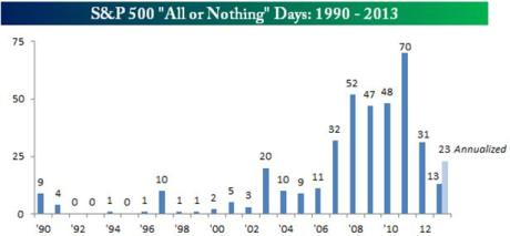 S&P500 All or Nothing Days Graph